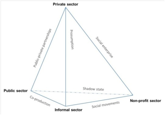 Four sector social innovation, TEPSIE